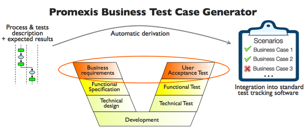 Business Test Case Generator